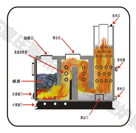 反烧锅炉结构图
